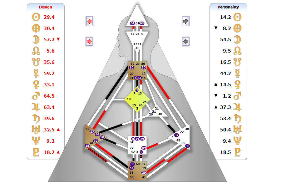 Here is an example of a body graph. Nine centres, 64 gates 32 channels. Different people will complete channels with you. This is the reason why we connect with some people and not others. It also identifies in what way we connect with each other. business, love, etc